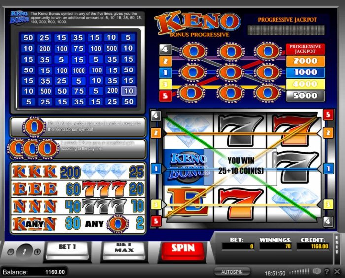 All Online Pokies - A 25 coin three of a kind win plus a 10 coin Keno Bonus awarded.