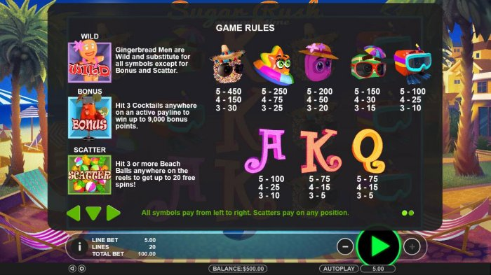 Sugar Rush Summer Time by All Online Pokies