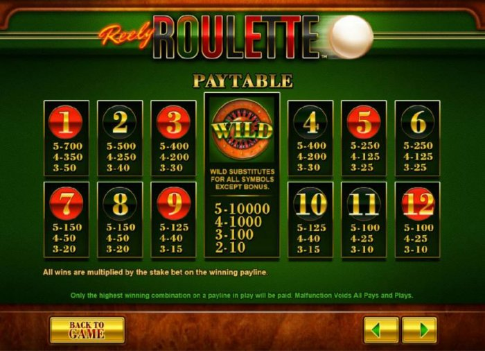 Reely Roulette by All Online Pokies