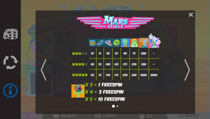 Mars Dinner by All Online Pokies