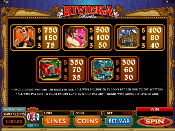 paytable by All Online Pokies