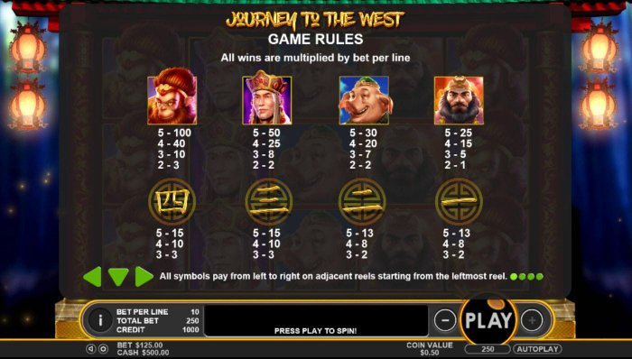 Journey to the West by All Online Pokies