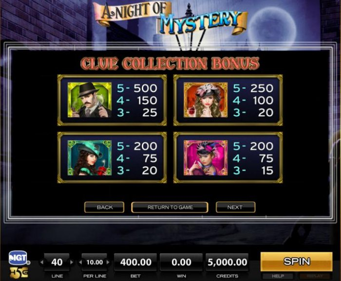 High value game symbols paytable by All Online Pokies
