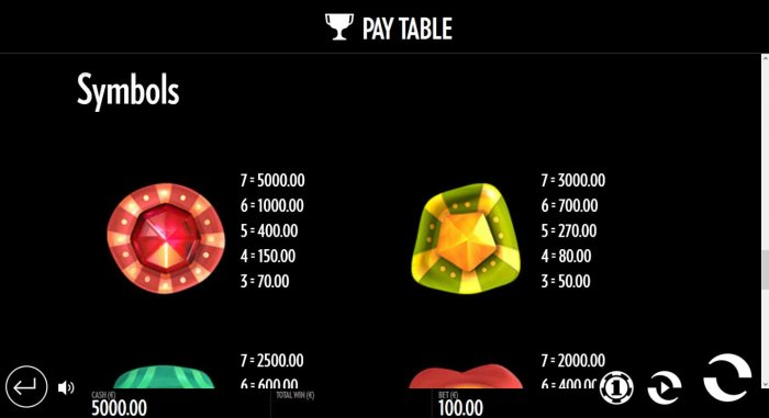 All Online Pokies - High value pokie game symbols paytable.
