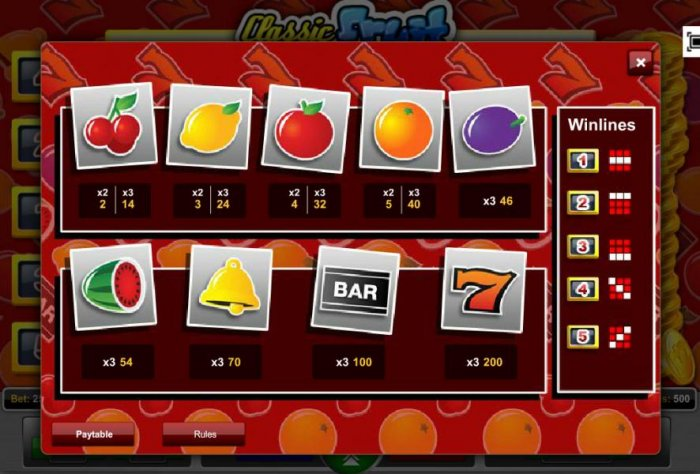 All Online Pokies image of Classic Fruit
