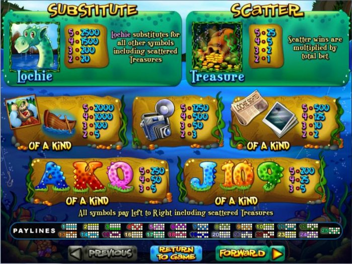 All Online Pokies image of Loch Ness Loot