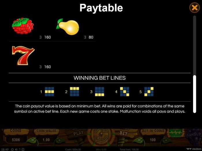 Winning Bet Lines 1-5 by All Online Pokies
