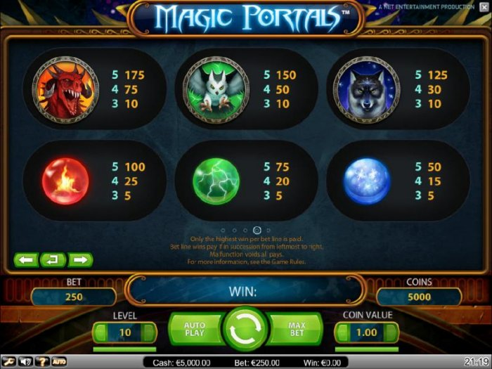 pokie game symbols paytable continued by All Online Pokies