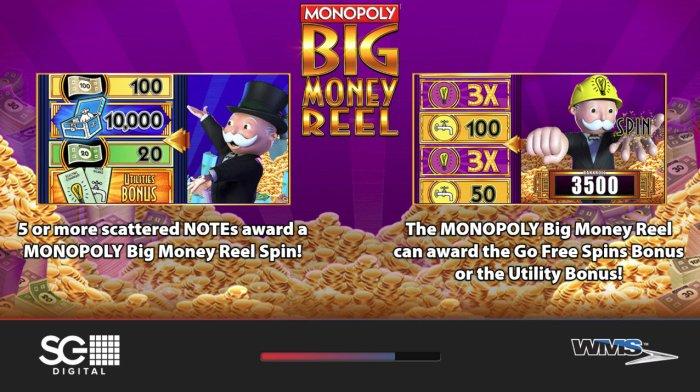 Monopoly Big Money Reel by All Online Pokies