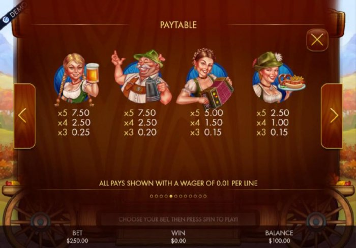 High value pokie game symbols paytable - Symbols include a girl holding a beer mug, an older fellow with a beer stien, a girl playing the accordion and a girl holding a food tray. by All Online Pokies