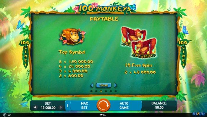 All Online Pokies image of 100 Monkeys