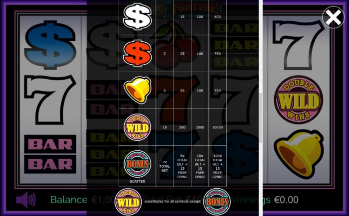 High value pokie game symbols paytable by All Online Pokies