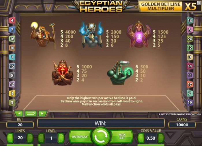 pokie game high symbols paytable by All Online Pokies