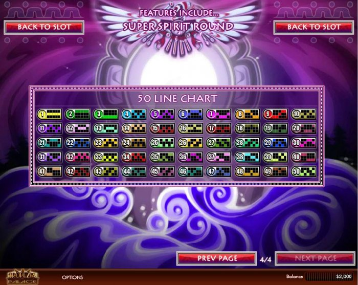 Thunderbird by All Online Pokies